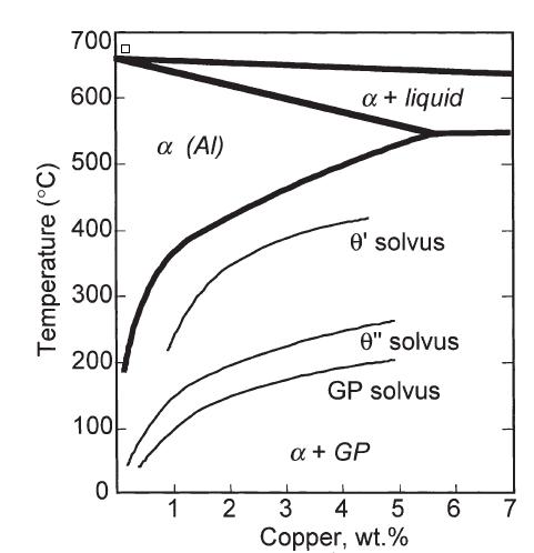 Investigation of the Precipitation Behavior in Aluminum