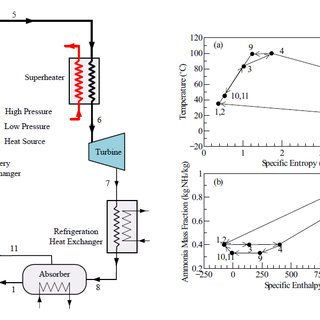 4. Process of a CO2 supercritical Rankine cycle on T-s