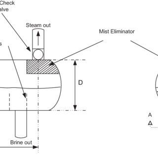 The distribution of vertical separator vs horizontal
