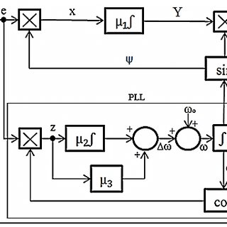 Simulation results of dc voltage and ac line current when