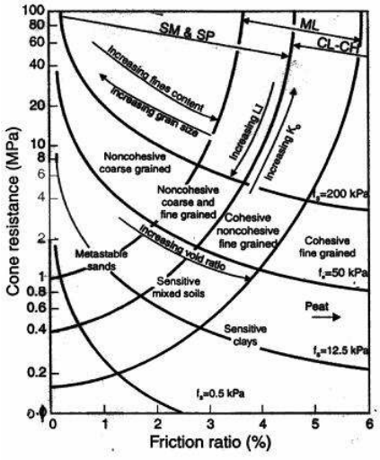 Douglas and Olsen (1981) soil classification chart