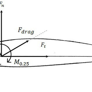 4: Wind turbine blade are subjected to certain forces and