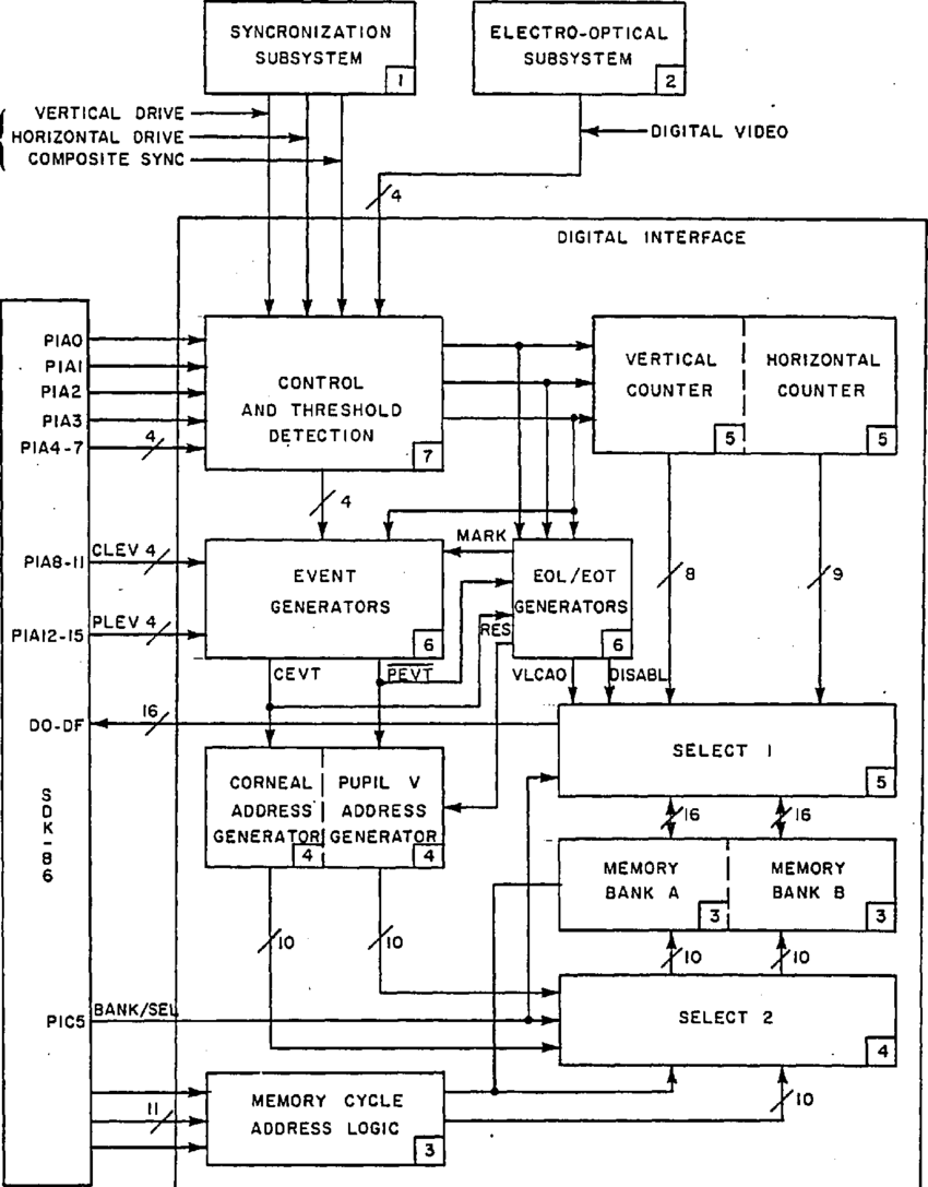 medium resolution of digital interface block diagram