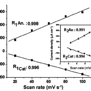 Plot of current density vs. square root of scan rates: 100