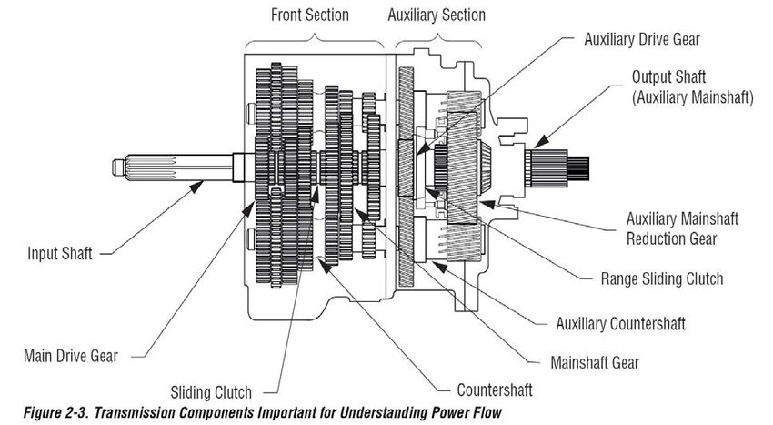 Figure B.3. Schematic of the Eaton Fuller FS6306A heavy