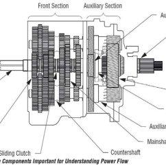 Eaton Fuller Transmission Diagram Farmall H Wiring 12 Volt Figure B 3 Schematic Of The Fs6306a Heavy Duty Manual