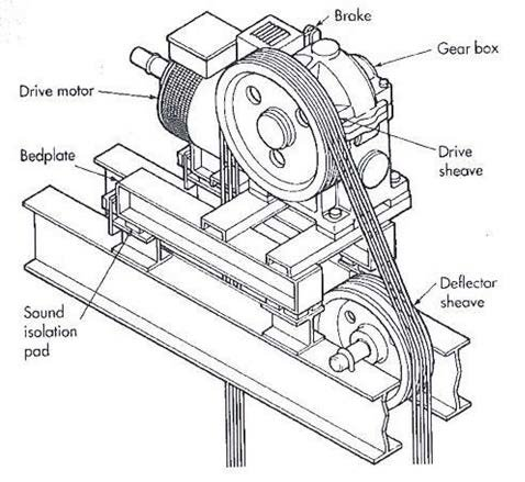 The elevator system including gear box and pulleys [3