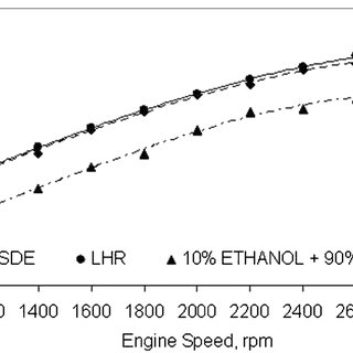 (PDF) Performance and energy balance of a low heat