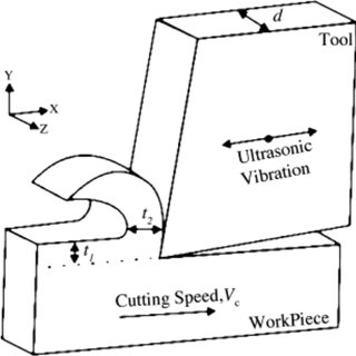 Principal vibration directions during ultrasonically