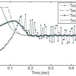 (PDF) Experimental evaluation of sliding mode control