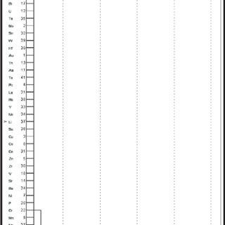 (PDF) Principal Component Analysis of Integrated Metal
