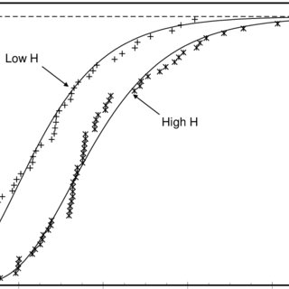 (PDF) Statistical distributions for the size of fatigue