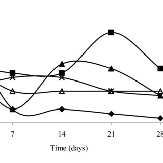 (PDF) Determination of the Effect of Compost on Soil