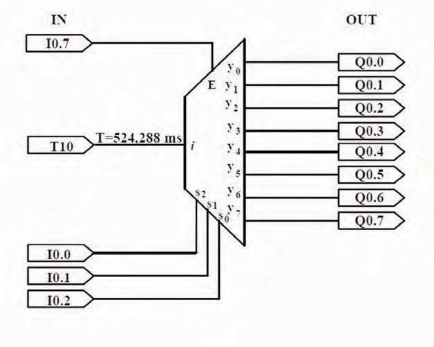 Schematic diagram for the user program UZAM_plc_8i8o_ex29