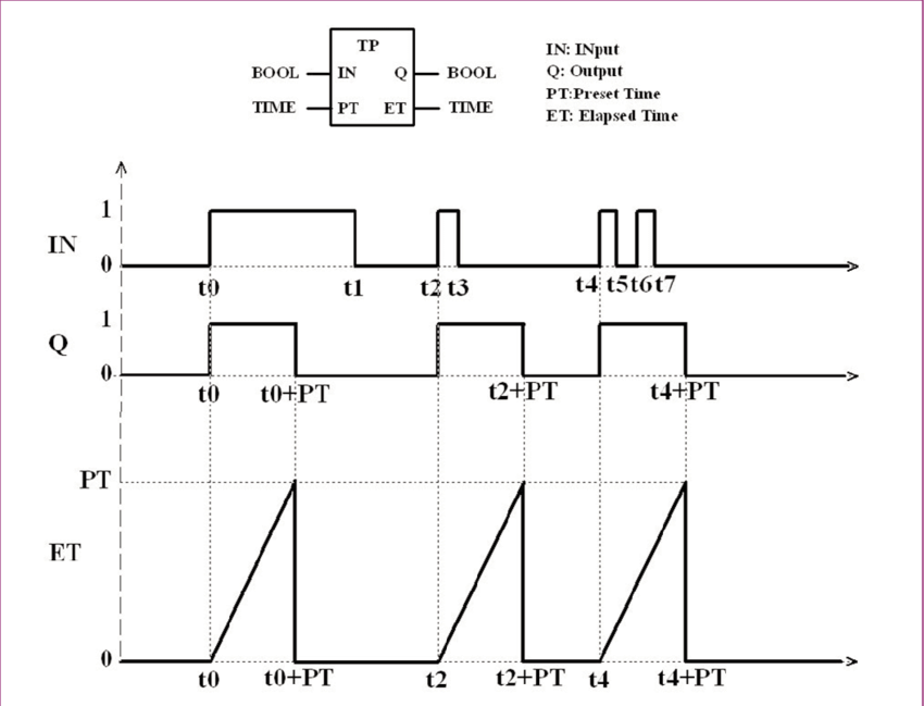 The symbol and timing diagram of the pulse timer (TP