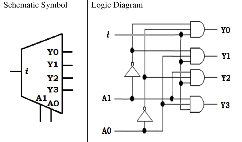 9. The schematic symbol, the logic diagram and the truth