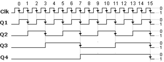 4 bit ripple counter logic diagram