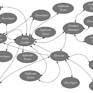 network diagram for small company toro wheel horse wiring a social productivity model based on factors affecting software map of