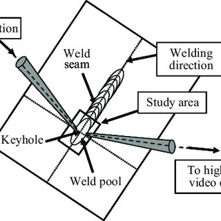 (PDF) Analysis of hybrid Nd:Yag laser-MAG arc welding