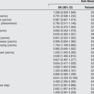 (PDF) Halo Nevi Association in Nonsegmental Vitiligo