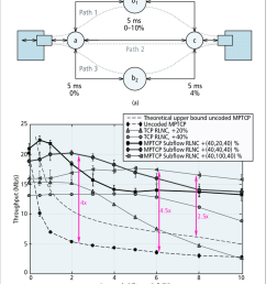multi path network comparing the use of standard mptcp individual tcp flows with rlnc [ 850 x 1059 Pixel ]