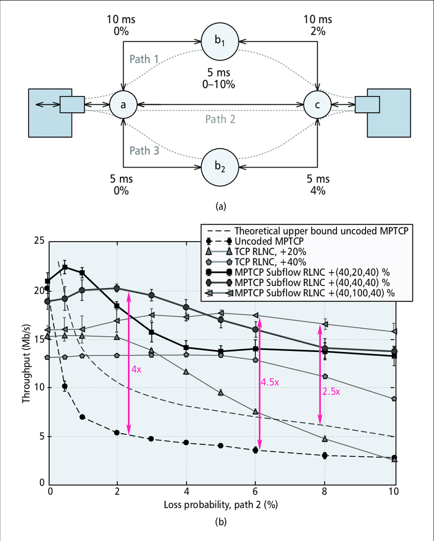 hight resolution of multi path network comparing the use of standard mptcp individual tcp flows with rlnc
