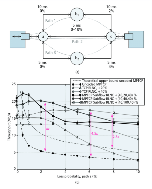 small resolution of multi path network comparing the use of standard mptcp individual tcp flows with rlnc