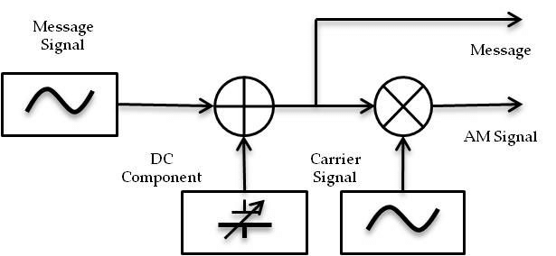 AM modulation block diagram. The symbol ? denotes signal