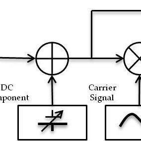 AM modulation block diagram. The symbol ? denotes signal