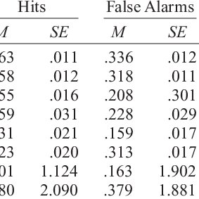 (PDF) Effect of delay on recognition decisions: Evidence