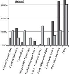 percentage of men and women with fragile x syndrome employed in various types of jobs  [ 850 x 1146 Pixel ]