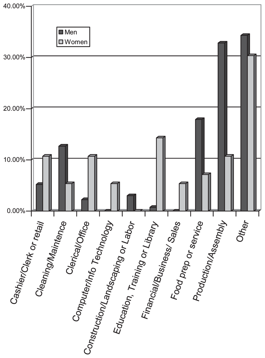 hight resolution of percentage of men and women with fragile x syndrome employed in various types of jobs