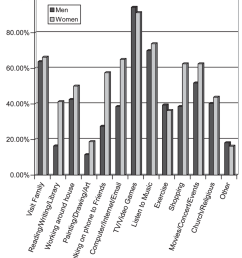 percentage of men and women with fragile x syndrome participating in types of leisure activities  [ 850 x 969 Pixel ]
