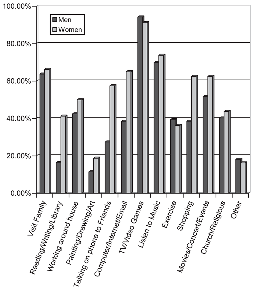 hight resolution of percentage of men and women with fragile x syndrome participating in types of leisure activities