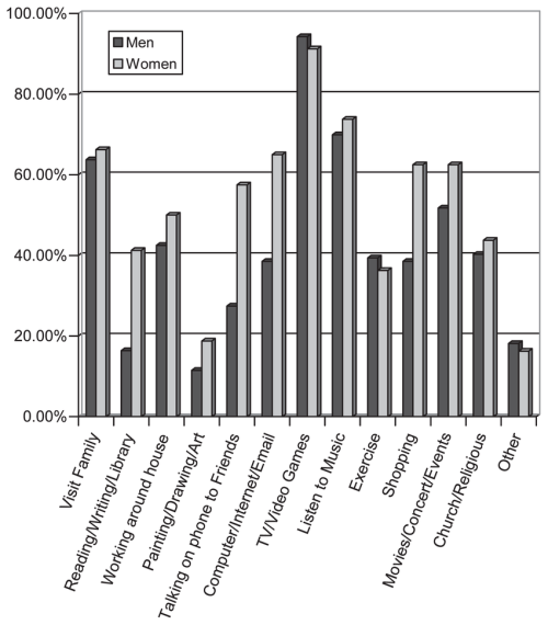 small resolution of percentage of men and women with fragile x syndrome participating in types of leisure activities