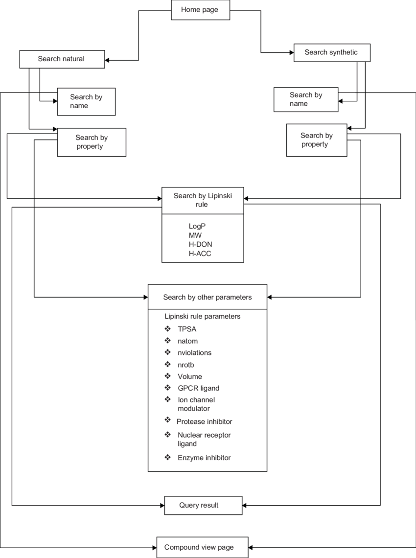 medium resolution of flow diagram showing sequence datasets and analyses steps used in hdacidb histone deacetylase inhibitor database