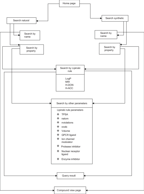 small resolution of flow diagram showing sequence datasets and analyses steps used in hdacidb histone deacetylase inhibitor database