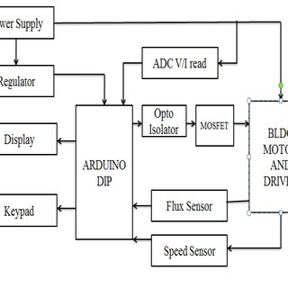 (PDF) PERFORMANCE ANALYSIS OF BLDC MOTOR USING INTELLIGENT