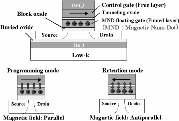 Cross-sectional schematic image MND memory and memory