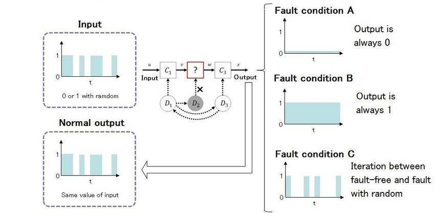 3 types of faults diagram 1982 ct70 wiring expected output and three download scientific