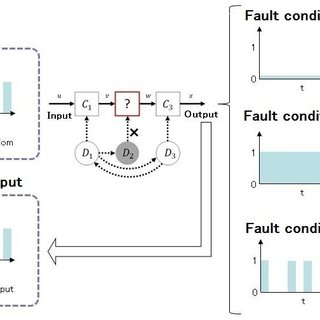 3 types of faults diagram cooker hob wiring expected output and three download scientific