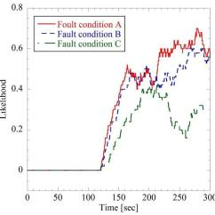 3 Types Of Faults Diagram L14 30 Wiring Results Experimental Condition Three Type Comparison Change Fault