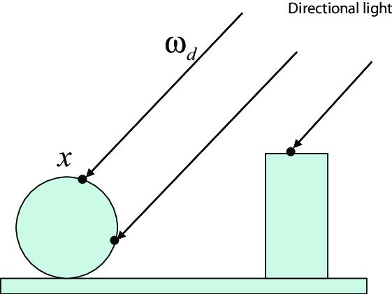 Image result for directional lighting