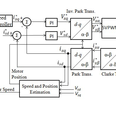 (PDF) A novel sensorless field oriented controller for