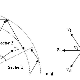 (PDF) Speed Sensorless Direct Torque Control of Induction