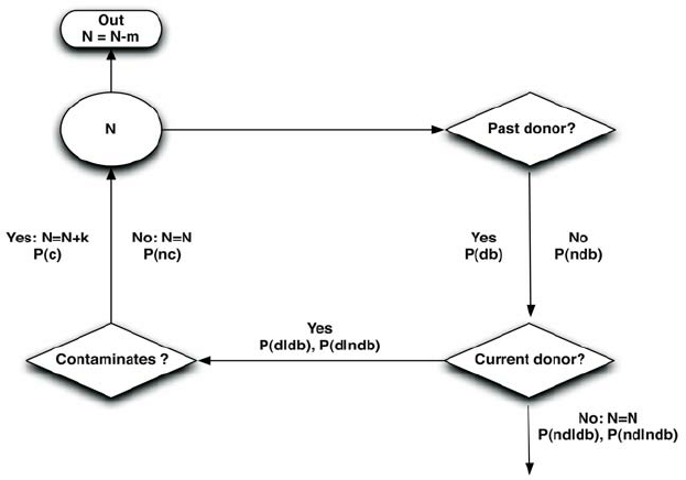 Flowchart of the algorithm with input and output variables