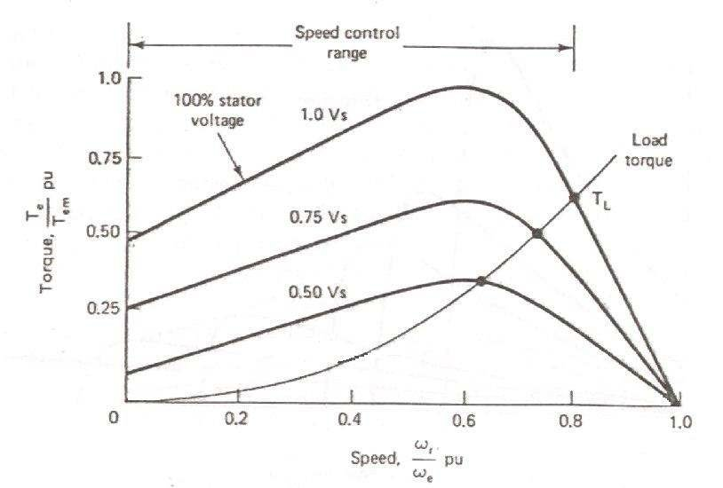 Single Phase Induction Motor Speed Control Using PWM AC