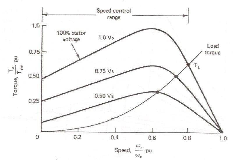 4: Voltage Control Torque
