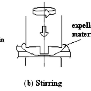 Friction stir spot welding tool design showing geometric