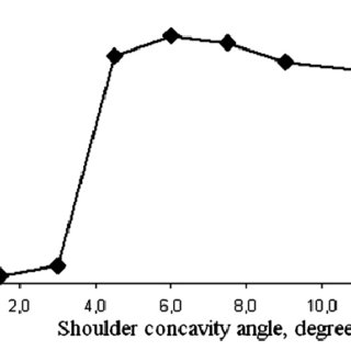 Effect of pin angle on weld nugget formation: (a) straight